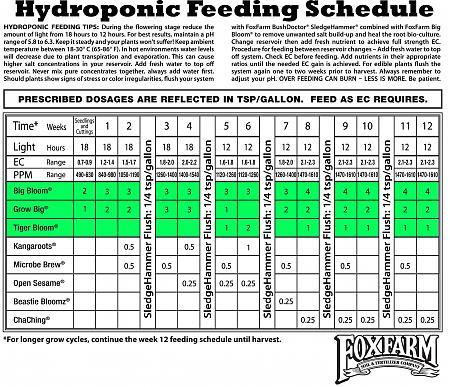 Feeding Schedule For Coco Coir Using Fox Farms Hydro