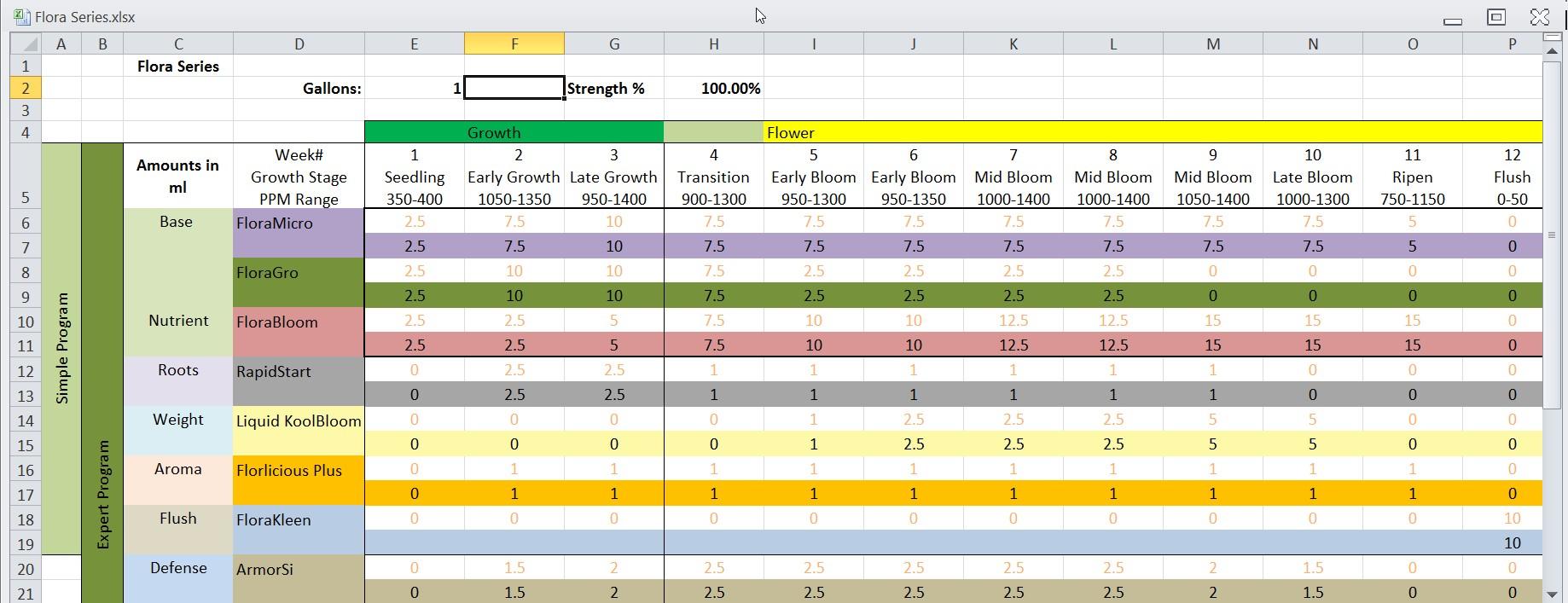 general hydroponics flora series calculator