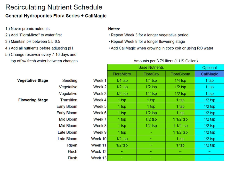 Dwc nutrient chart Ive been using from the website.